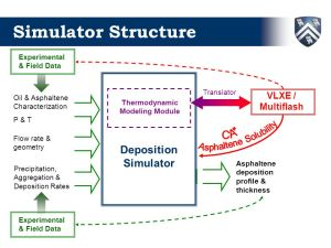 Development of Asphaltene Deposition Tool (ADEPT)  ppt