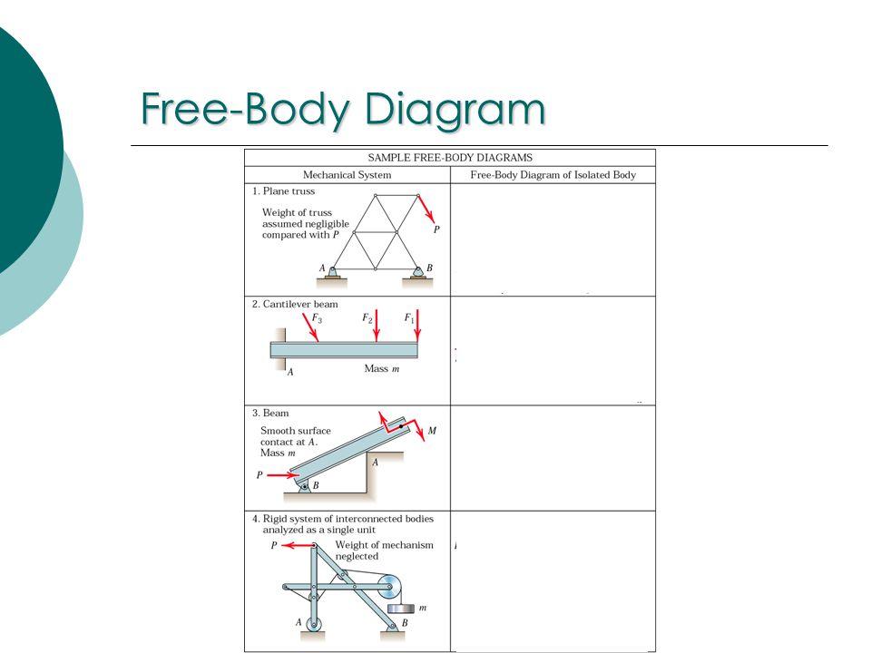 Engineering Statics Free Body Diagram