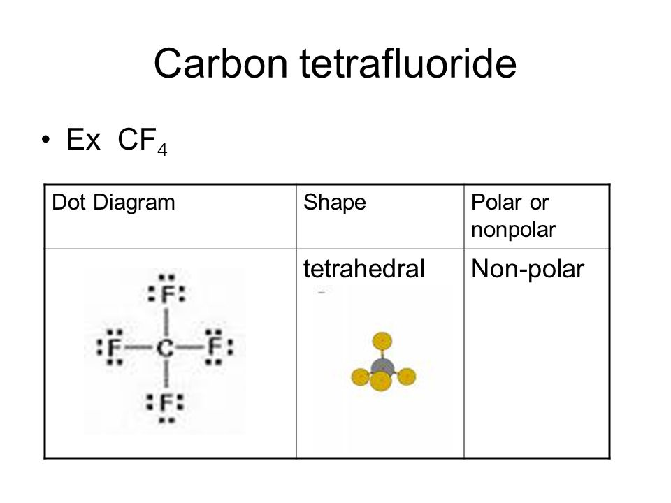 h2o dot diagram of a flower and its parts hcl toyskids co polar vs nonpolar molecules ppt video online download n2