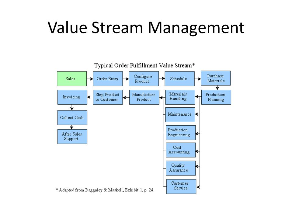 Lean Accounting and Value Stream Costing  ppt download