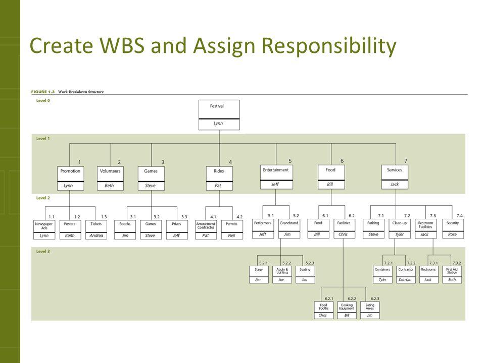 project team structure diagram toro ccr 2000 parts management concepts - ppt download