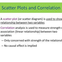 Define Scatter Diagram In Statistics Rover 25 Wiring Analytical Chemistry Ert Ppt Video Online Download