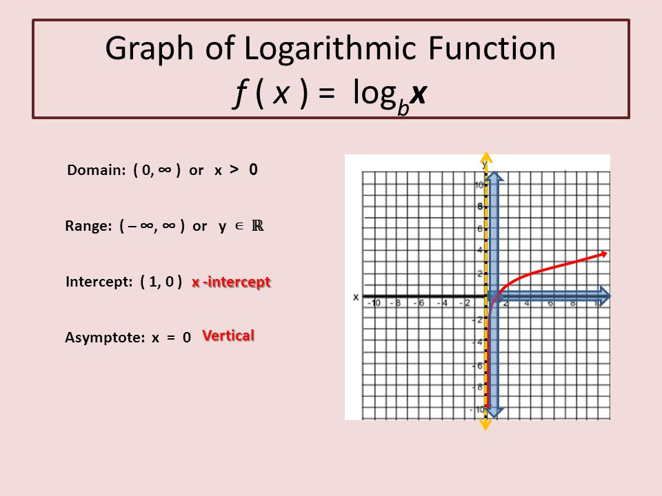 Exponential And Logarithmic Functions  Ppt Download