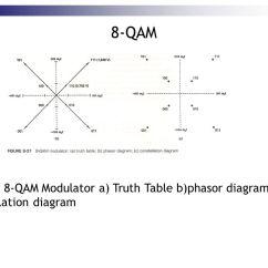 Constellation Diagram Of 16 Psk 2006 Mazda 6 Headlight Wiring Communication System Eeeb453 Chapter Digital Modulation - Ppt Video Online Download