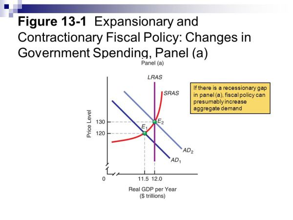 Chapter 13 Fiscal Policy ppt video online download