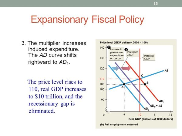 Fiscal PolicyModules 2021 ppt video online download