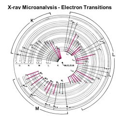 What Is The Orbital Diagram 4 Falten Methode Jackson Pollock Energy Dispersive X-ray Spectrometry And Microanalysis - Ppt Video Online Download