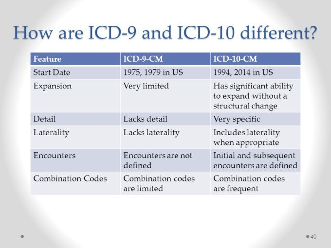 Icd 10 Code For Driver Injured In Motor Vehicle Accident