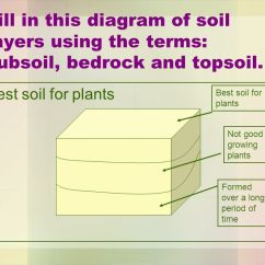 Soil Layers Diagram Free Crochet Coaster Soil: A Natural Resource Sol Ppt Video Online Download