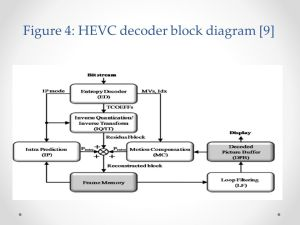 Complexity reduction in HEVC intra coding and parison with H  ppt download