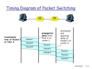 Lec 2: Inter Connectivity: Packet Switching  ppt video