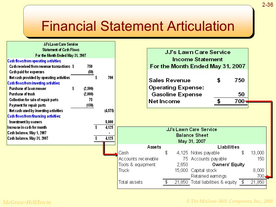 BASIC FINANCIAL STATEMENTS Ppt Video Online Download