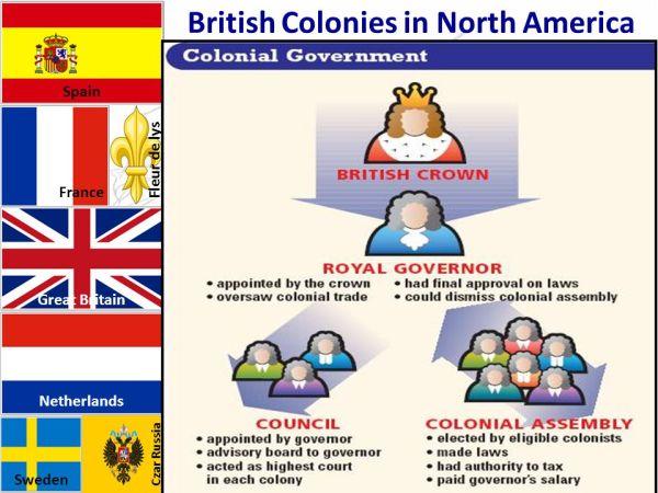 European Colonization in North America Spanish French