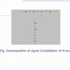 Constellation Diagram Of 16 Psk Led Downlight Wiring Australia Lectures Digital Modulation. - Ppt Video Online Download