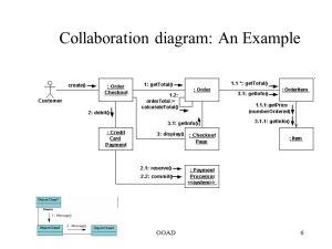 Interaction Diagrams Activity Diagram State Machine