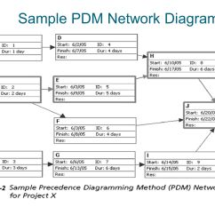 Precedence Diagram Example Network Kawasaki Kz1000 Wiring Importance Of Project Schedules Ppt Video Online Download