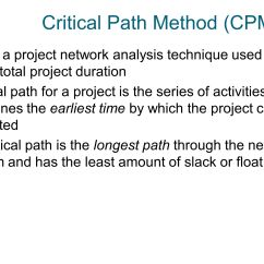 Network Diagram And Critical Path Two Step Dance Importance Of Project Schedules Ppt Video Online Download
