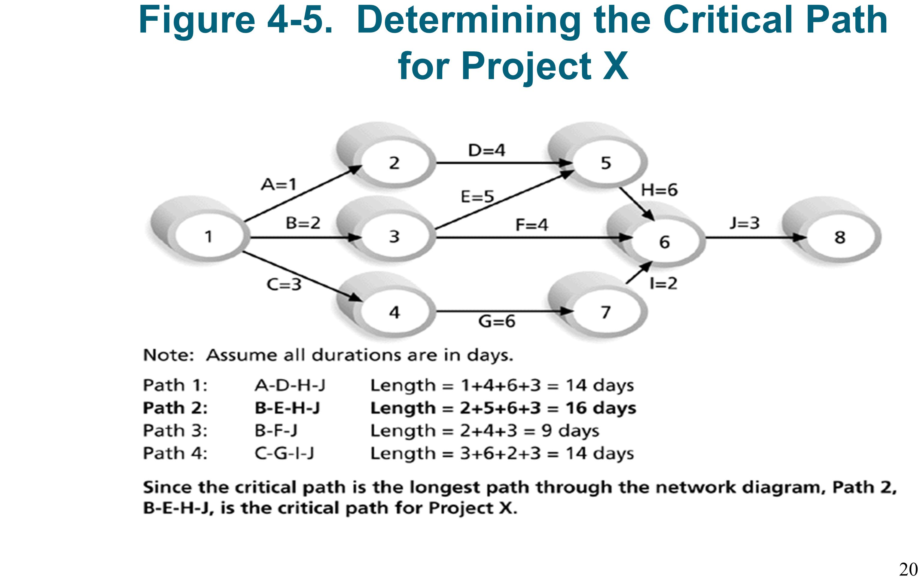 network diagram and critical path iphone 4 internal parts importance of project schedules ppt video online download