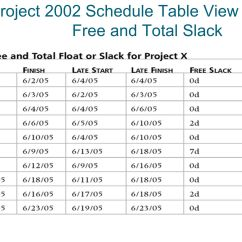Network Diagram Forward And Backward Pass 1999 Ford Expedition Fuse Panel Importance Of Project Schedules Ppt Video Online Download