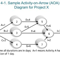 Activity On Arrow Diagram Example 3 Phase Autotransformer Wiring Importance Of Project Schedules Ppt Video Online Download