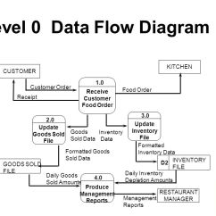 What Is Data Flow Diagram Level 0 2005 Chevrolet Trailblazer Wiring 1 2 Examples Pdf