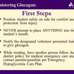 Emergency Plan Diagram Rj45 Socket Wiring Uk Glucagon Administration Training Tool - Ppt Download