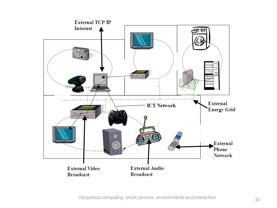 Ubiquitous computing: smart devices, environments and