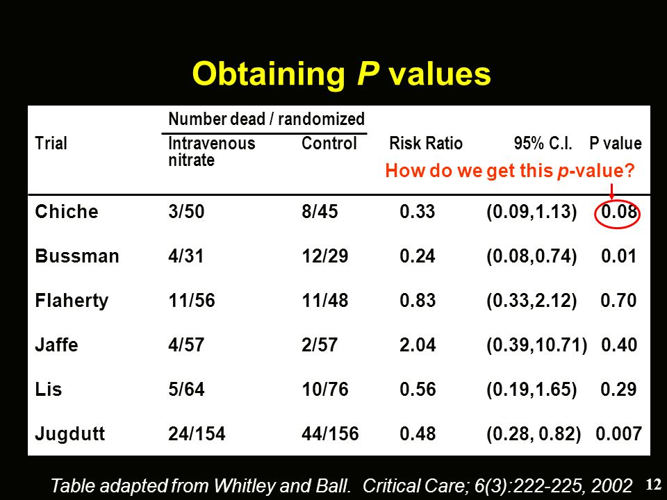What do p-values and confidence intervals really tell us