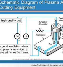 plasma cutter wiring diagram page 2 wiring diagram and schematics homemade plasma cutter schematic plasma cutter [ 1066 x 800 Pixel ]