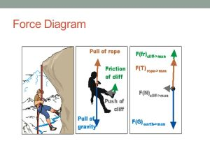 FORCES Types of Friction, Newton's Laws of Motion, Gravity