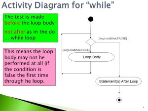 Mock test review Revision of Activity Diagrams for Loops
