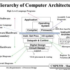 Memory Hierarchy Diagram Acdelco One Wire Alternator Wiring Computing Element Choices: Programmability - Ppt Download