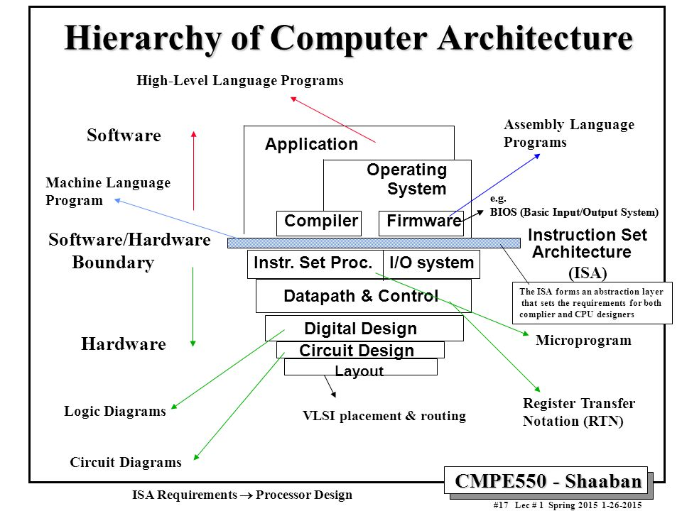 memory hierarchy diagram 2007 international 4300 idm wiring computing element choices: programmability - ppt download