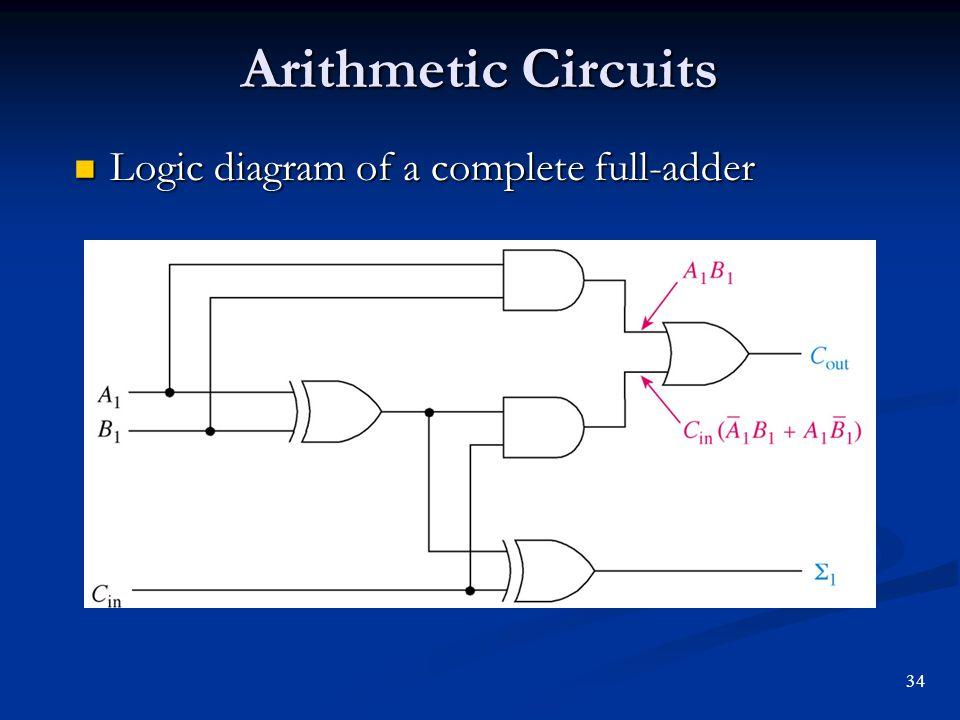 logic diagram half adder