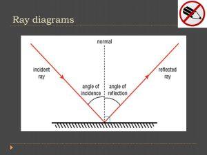 Unit 4 Optics: Properties of Light and Reflection  ppt