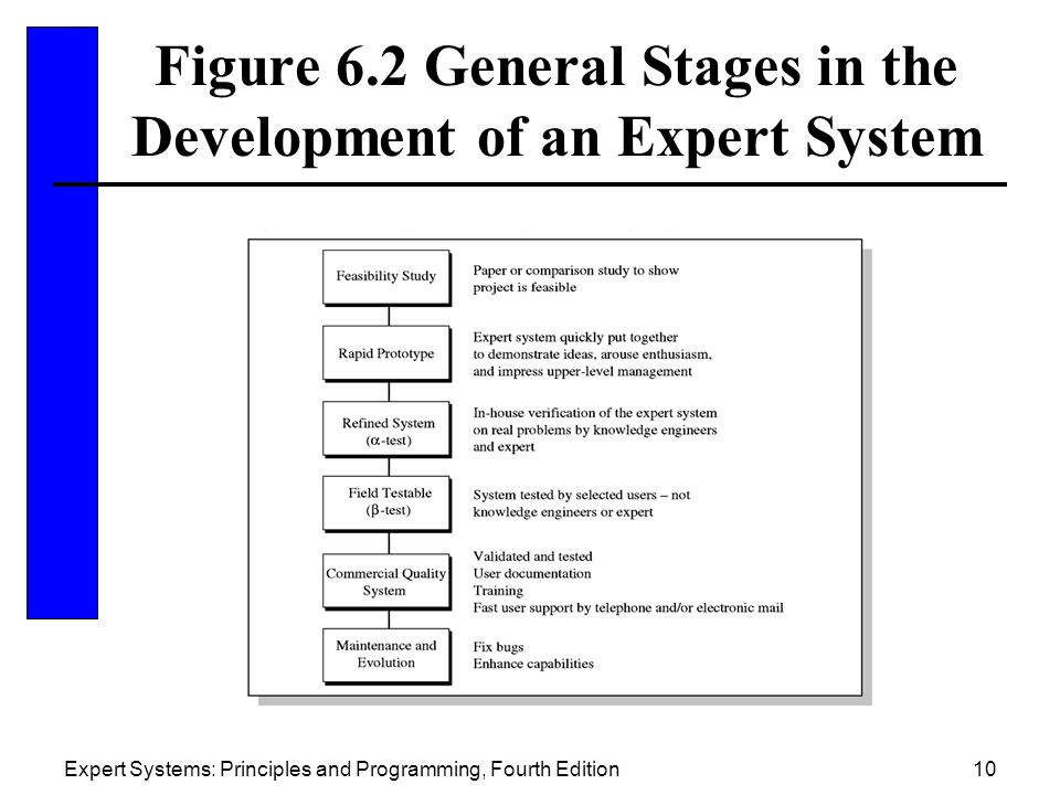 Chapter 6 Design of Expert Systems  ppt video online download
