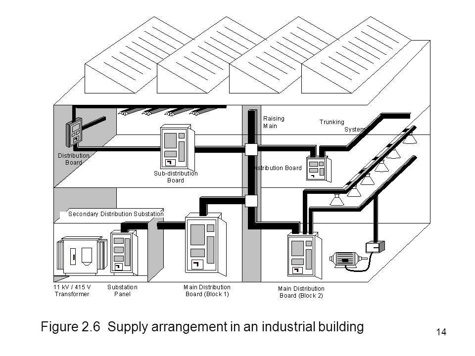 Chapter 2 ELECTRICAL POWER SUPPLY AND DISTRIBUTION IN