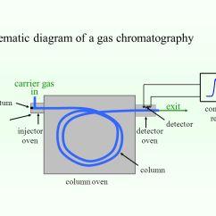Phase Diagram Solid Liquid Gas Danfoss Vlt 5000 Wiring Chromatography Gsc Glc Lsc Llc Iec Gpc Ac. - Ppt Video Online Download