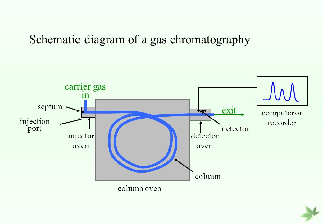 phase diagram solid liquid gas excel data flow chromatography gsc glc lsc llc iec gpc ac. - ppt video online download