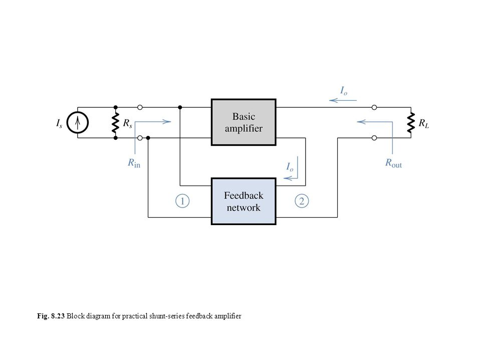 The four basic feedback topologies: (a) voltage-sampling