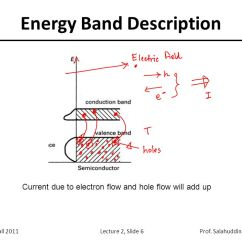 Energy Band Diagram For Conductors Insulators And Semiconductors 2001 Ford Explorer Sport Trac Fuel Pump Wiring Lecture 2 Outline Semiconductor Basics Reading: Chapter Ppt Download