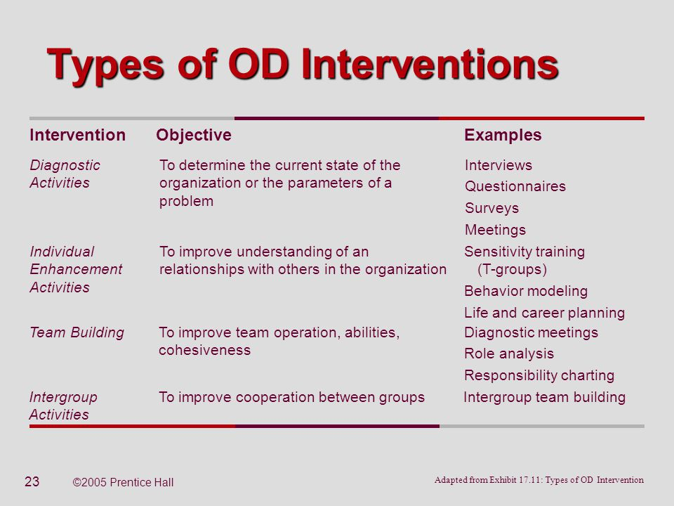 Organizational Development And Transformation Ppt Video