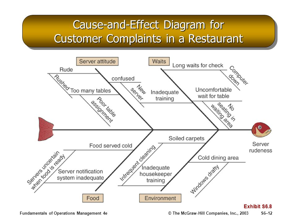 Revision Control Flow Chart Japan