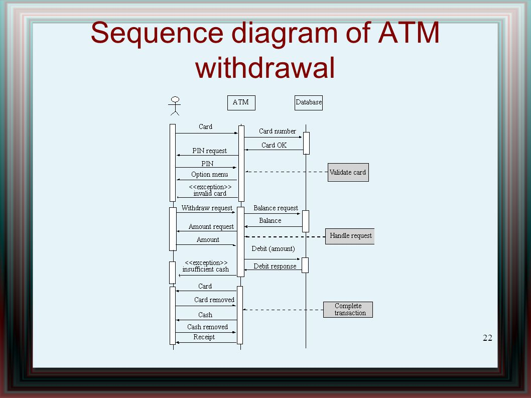 sequential diagram of atm wiper motor wiring ford introduction to software engineering ppt download