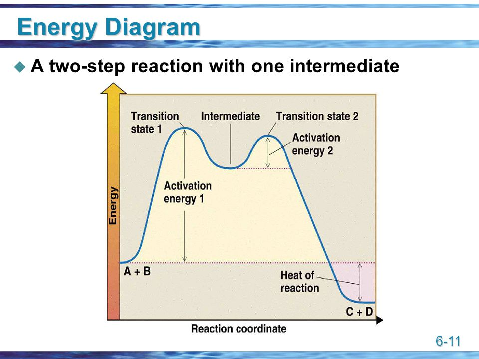 energy transformation diagram 1997 mitsubishi mirage stereo wiring reactions of alkenes chapter ppt video online download