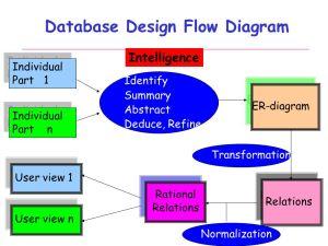 Database Systems Design Part III : EntityRelationship