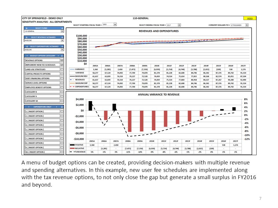 MuniCast® Financial Forecasting Model for Local