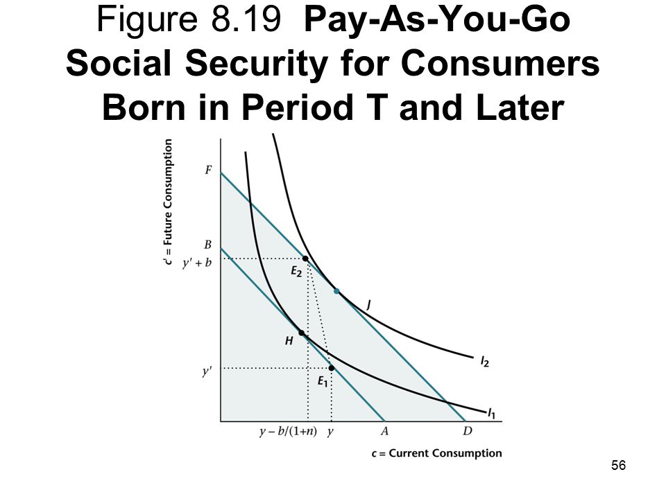 Chapter 8 A Two-Period Model: The Consumption-Savings