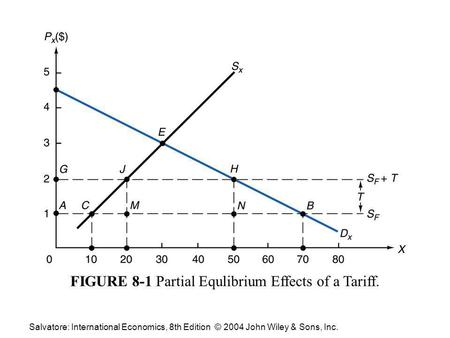 FIGURE 4-1 The Equilibrium-Relative Commodity Price with