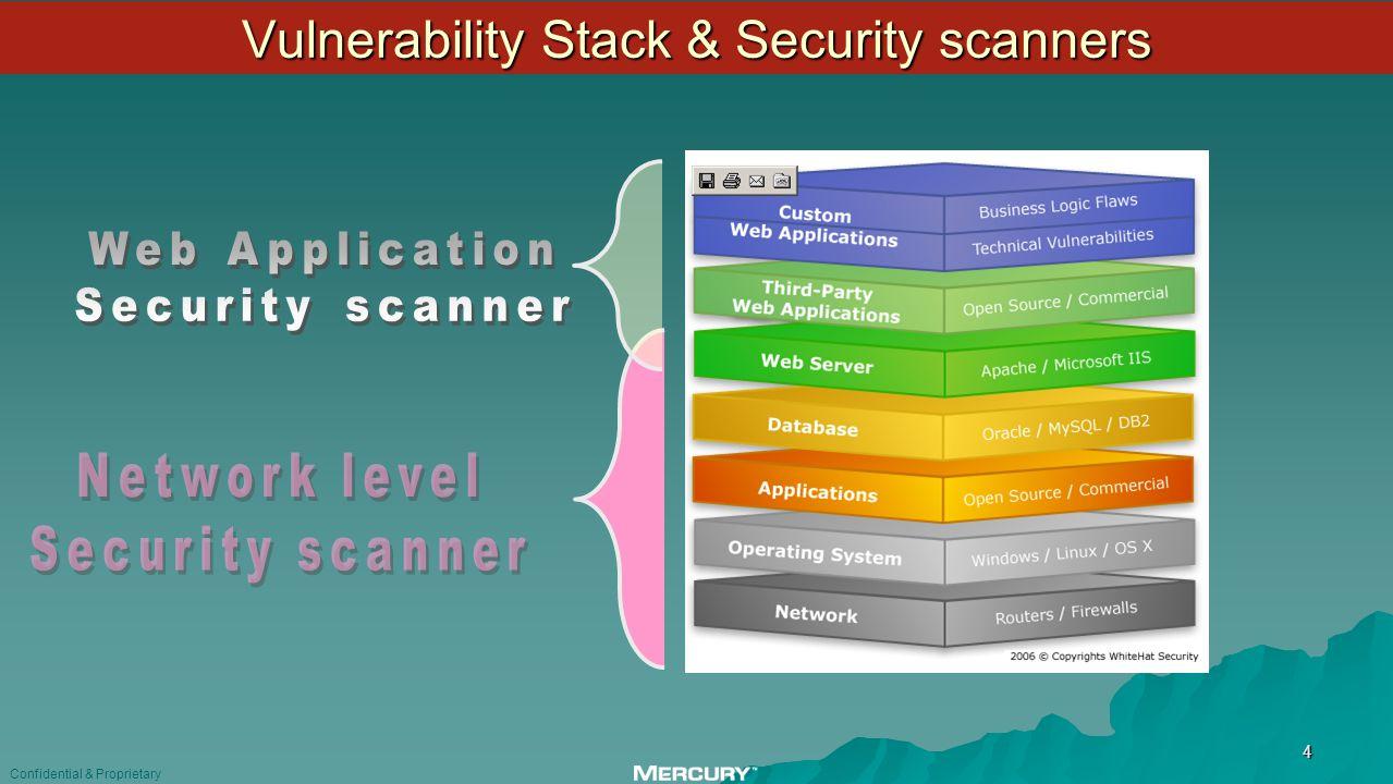 Web Application Development Security Standards